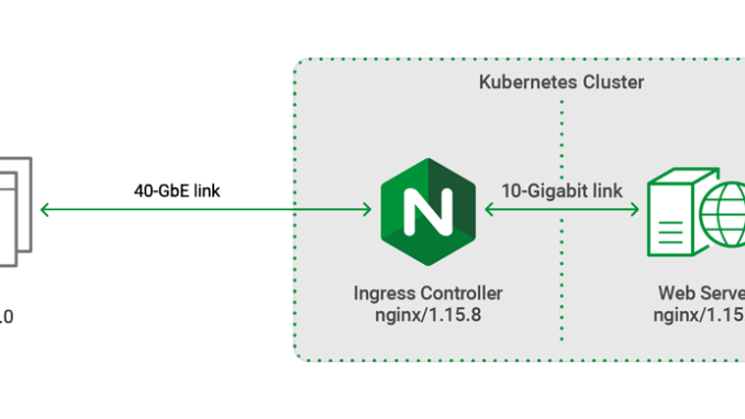 Testing the Performance of the NGINX Ingress Controller for
