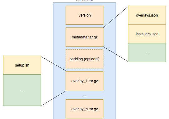 AWS RoboMaker용 ROS 애플리케이션 빌드 및 번들링 기술 활용기 – 지락